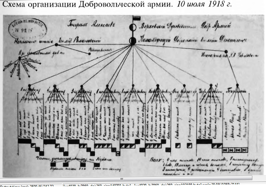https://360tv.ru/media/uploads/article_images/2019/01/25952_Volunteer_Army_organizational_structure_in_July_1918.png